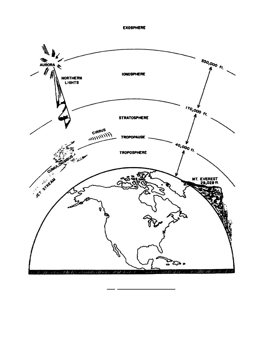 Figure 1.2. Layers of the Atmosphere