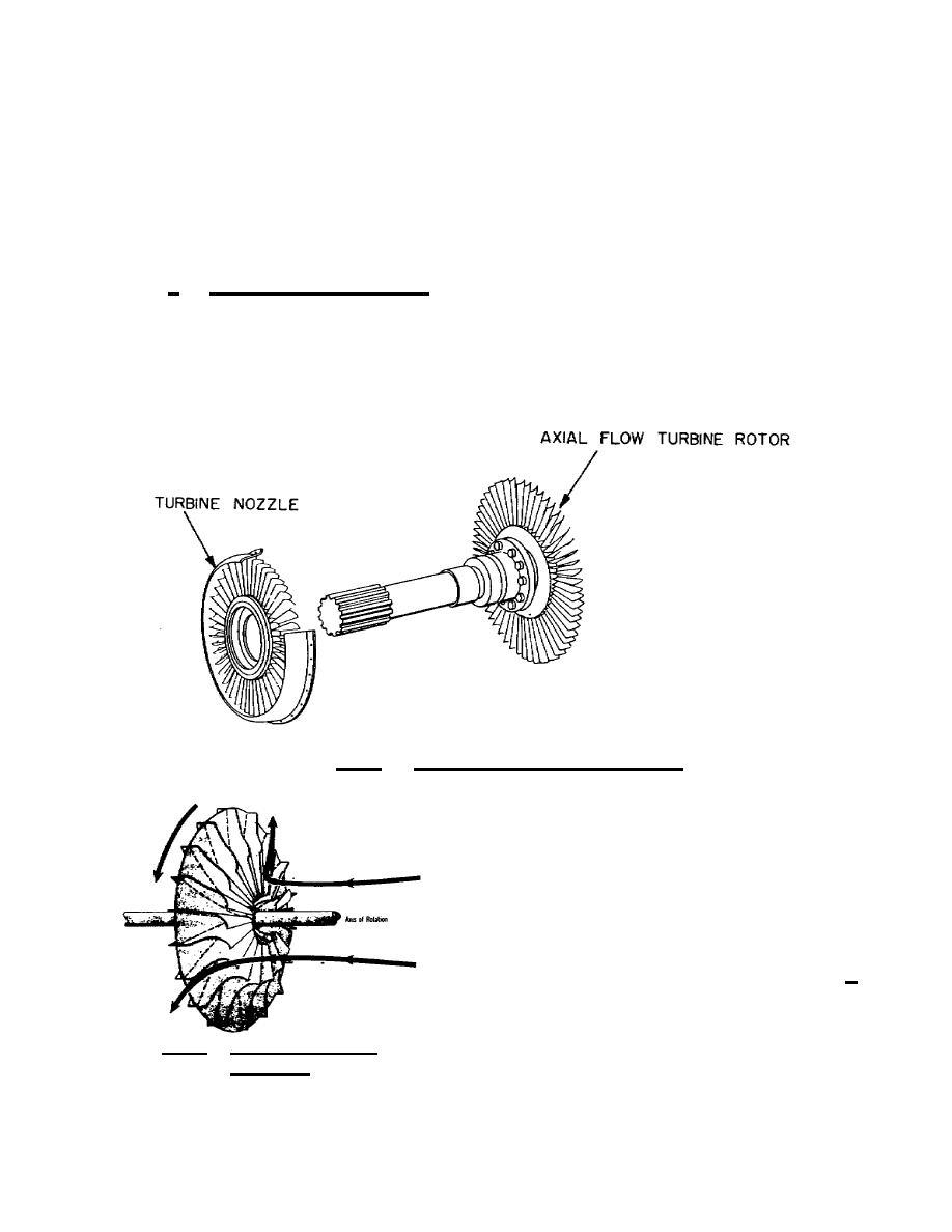 Figure 1.21. Axialflow Turbine Rotor.