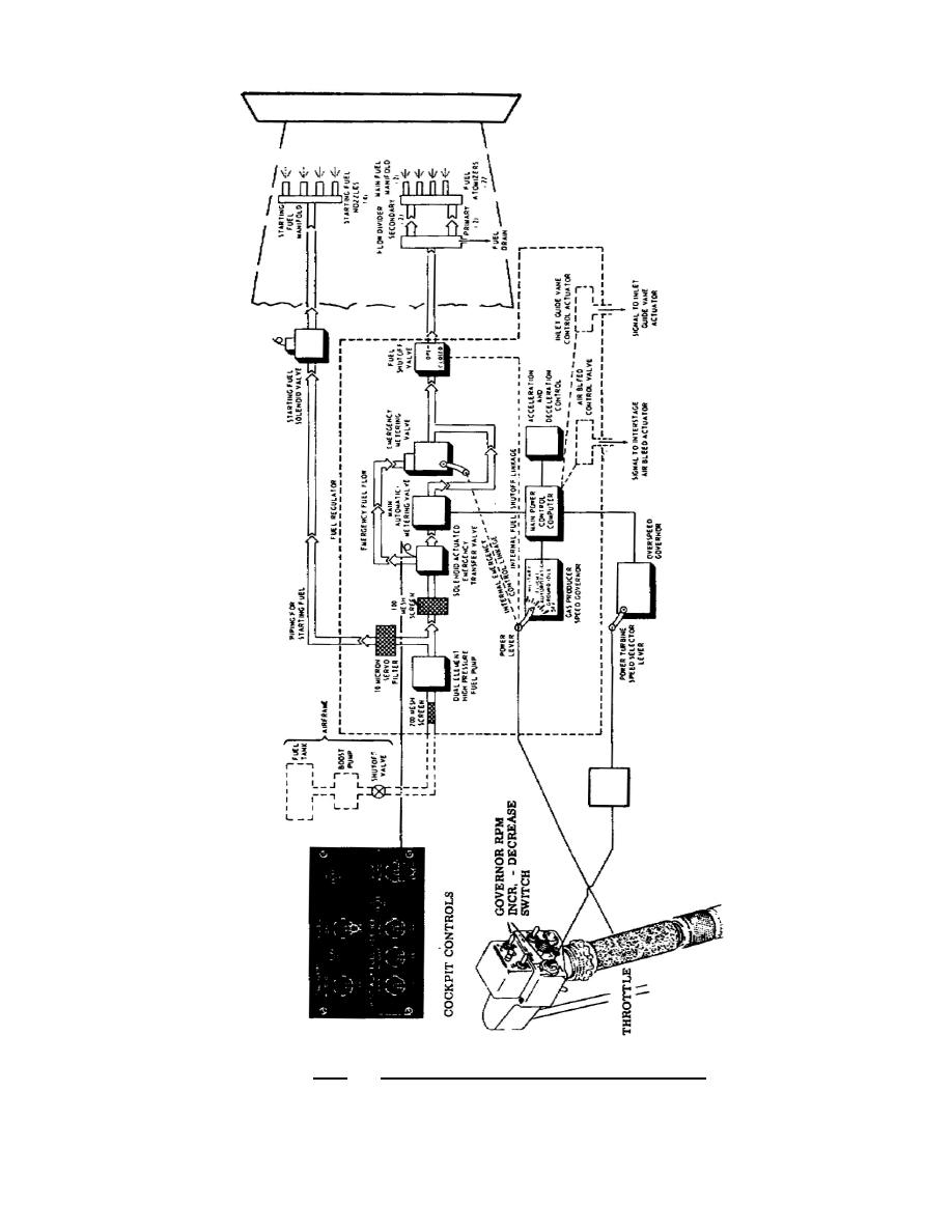 Figure 2.1. Fuel System Schematic Diagram.