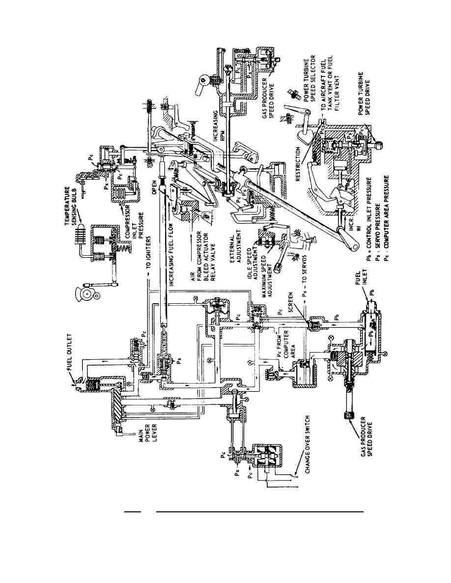 Figure 2.2. Hydromechanical Fuel Control Schematic.