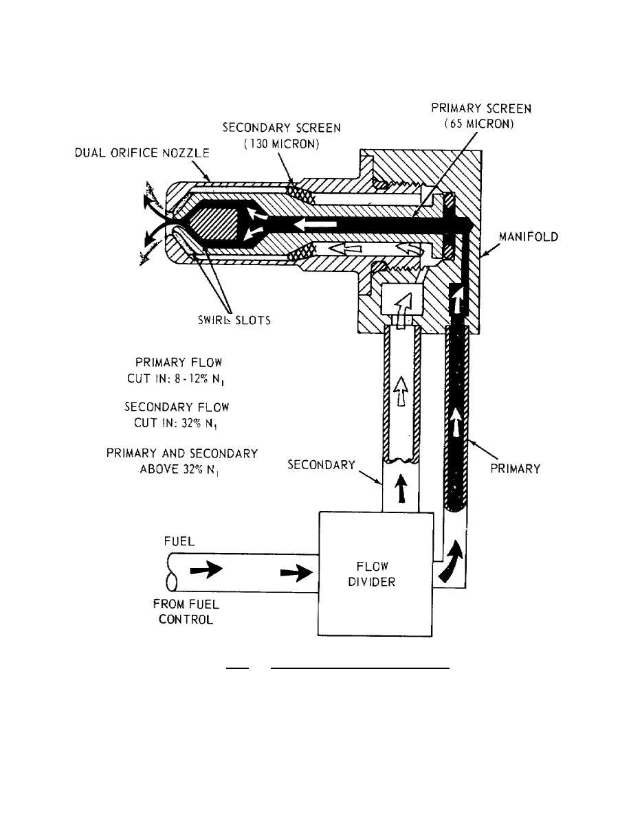 Figure 2.5. Dual Entry Duplex Nozzle.