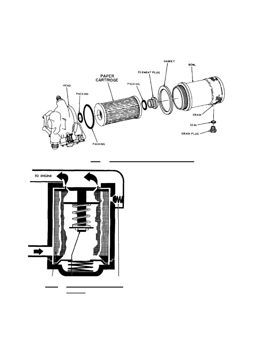 Figure 2.9. Paper Cartridge Fuel Filter.