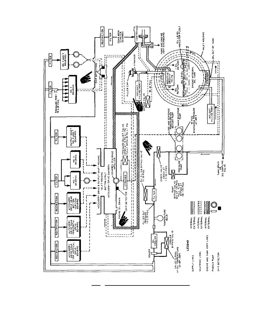 Figure 5.19. Lubrication System Schematic, T55-L-11.