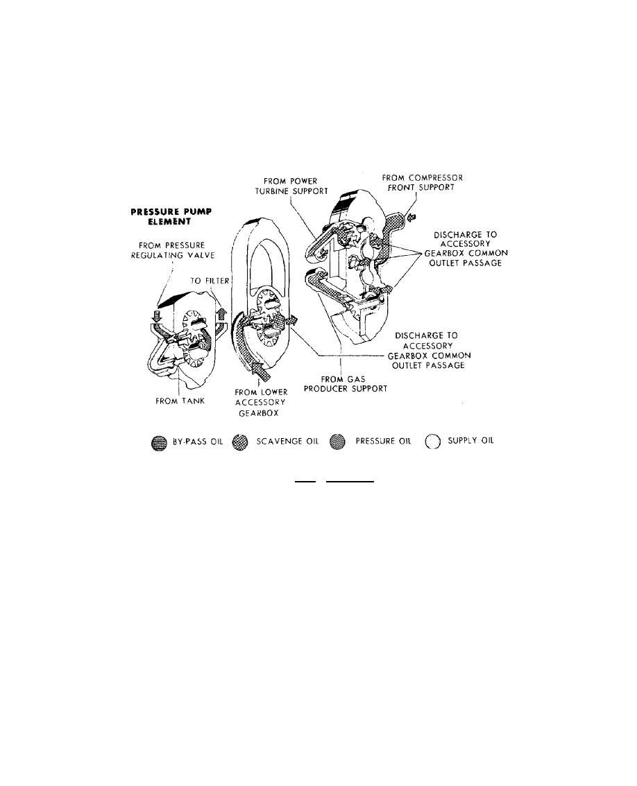 Figure 7.10. Oil Pump.