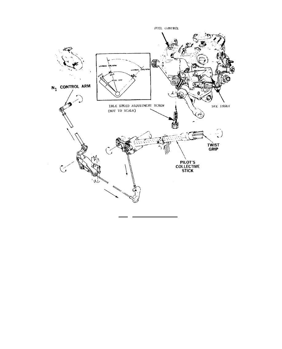 Figure 7.13. Fuel Control System.