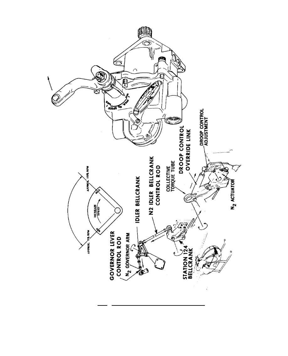Figure 7.14. Power Turbine Governor Control System.