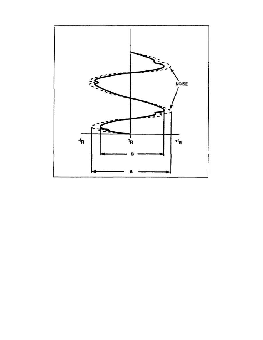 Figure 3-4. FMFB effects on carrier deviation.