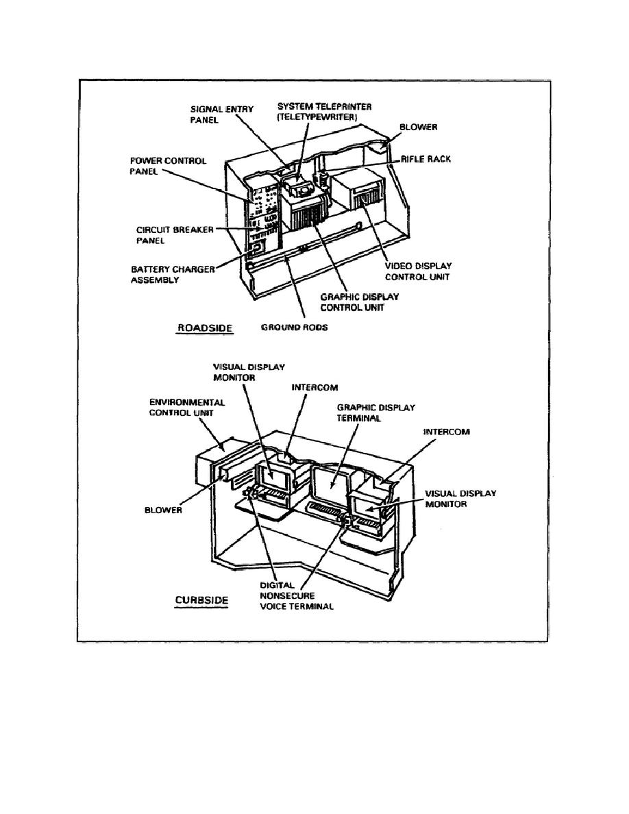Figure 1-10. OL-416/TYQ-35(V) system control group