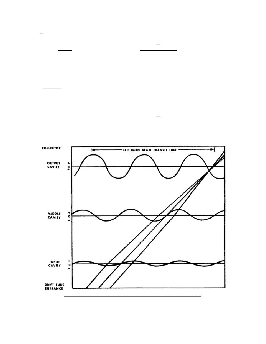 Figure 48. Electron beam transit time exceeds time for