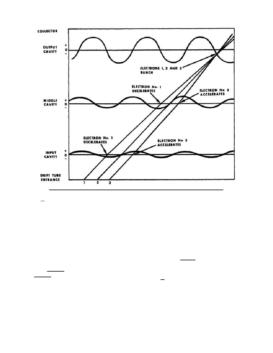 hight resolution of applegate diagram showing beam electrons velocity and density modulation