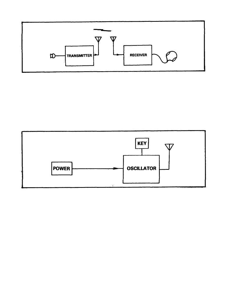Figure 1. Block Diagram of Basic Radio Set.