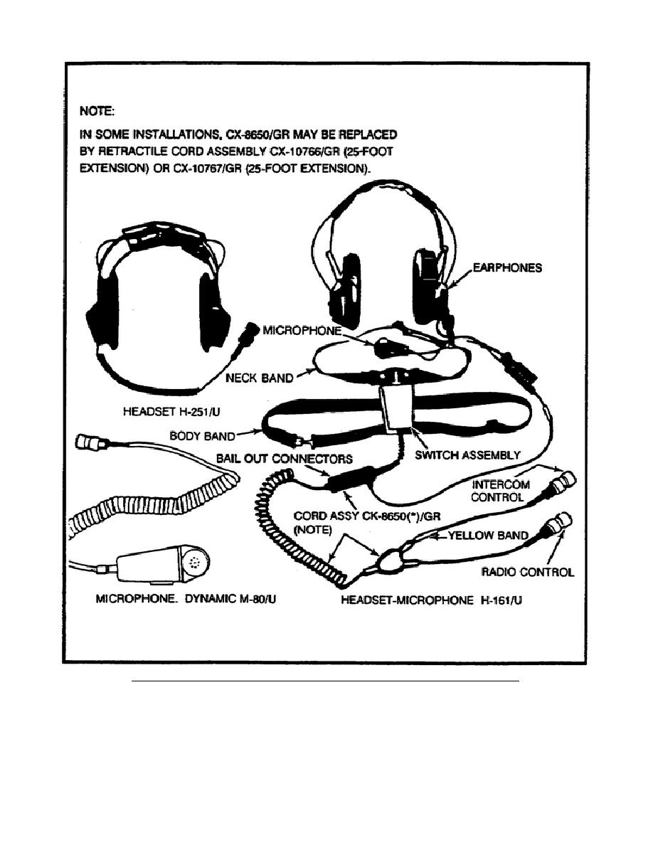 Figure 6. Typical audio accessories used with AN/VIC-1(V