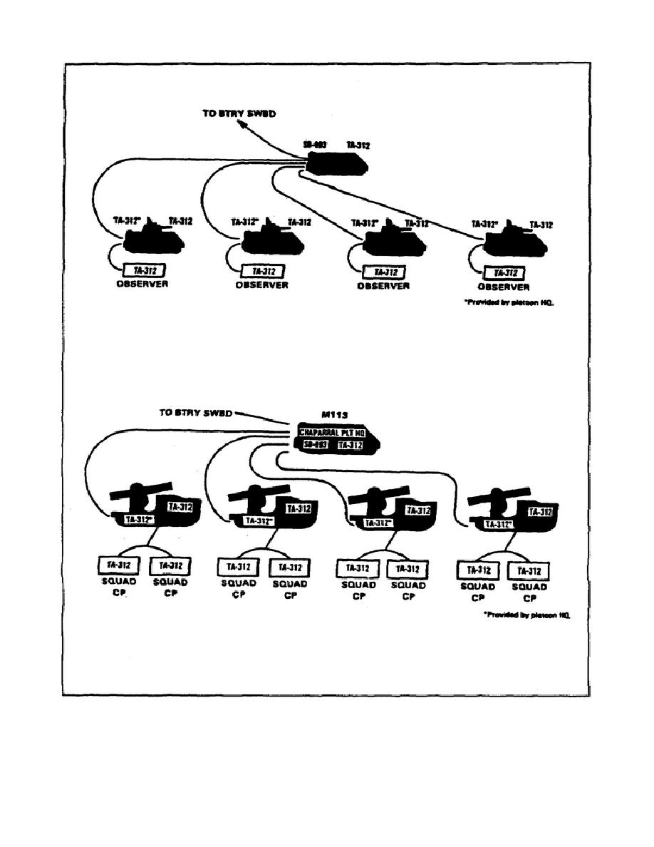 Figure 2-10. Vulcan and Chaparral platoon wire nets