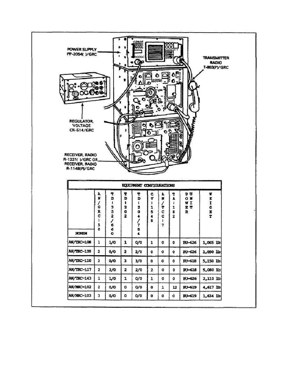 Figure 1-14. Radio set AN/GRC-50