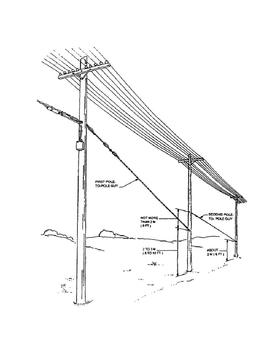 Figure 2-5. Typical pole-to-pole guy.