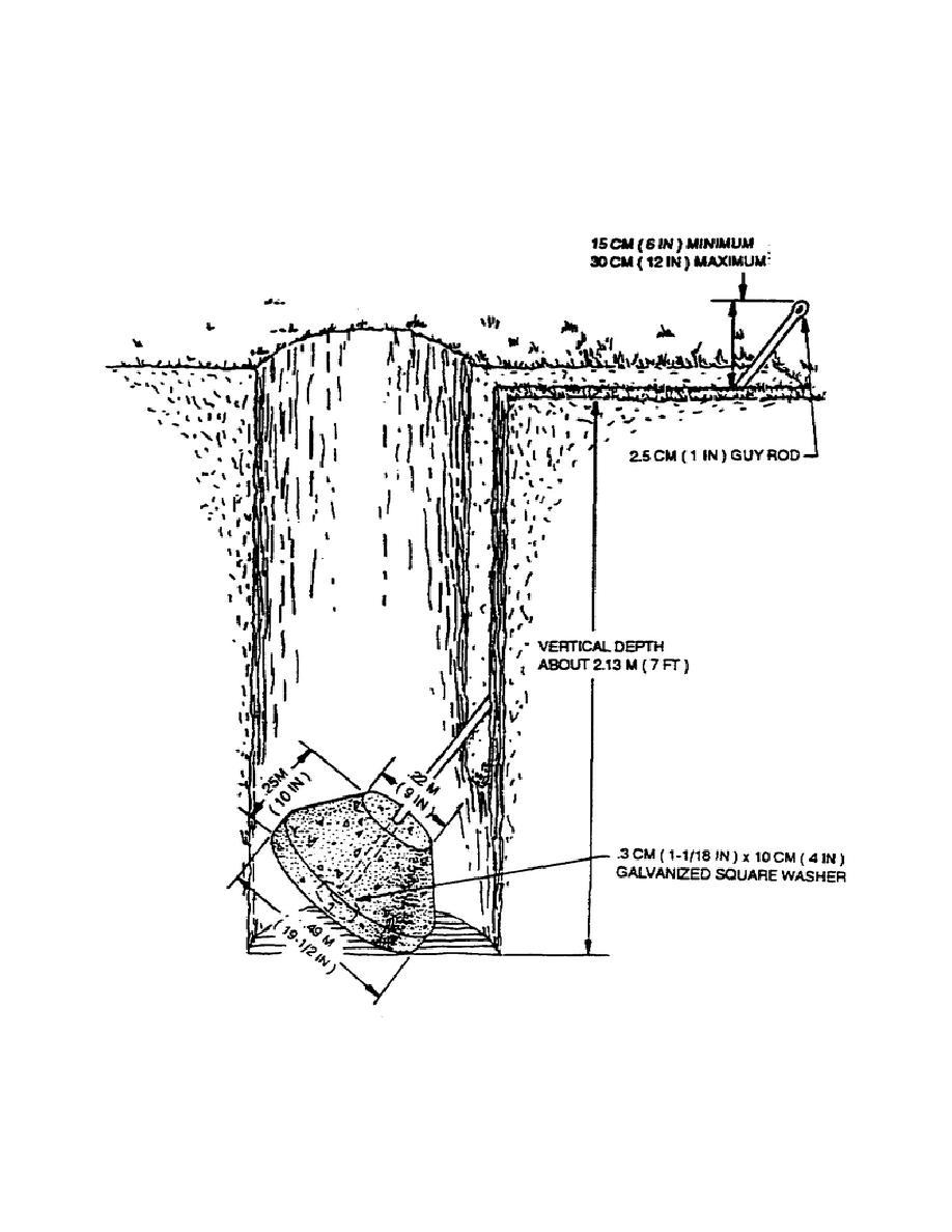 Figure 2-16. Precast concrete anchor in place.