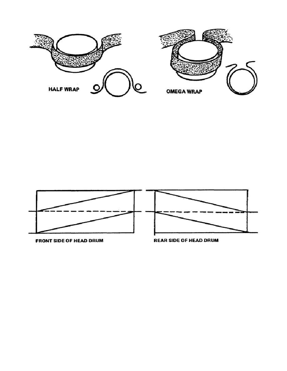 Figure 1-2. Half wrap and omega wrap