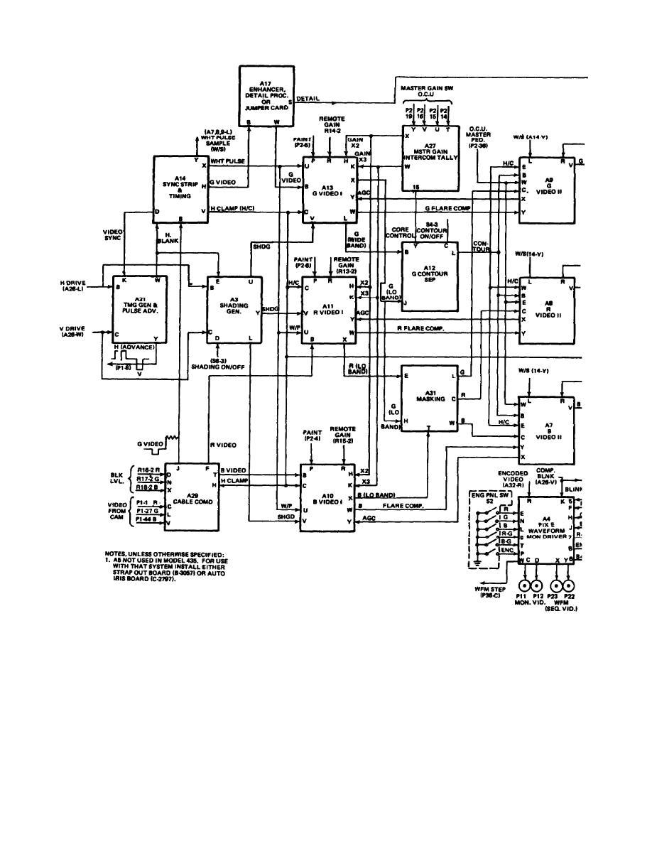 Figure 3-3. Foldout block diagram of camera control unit