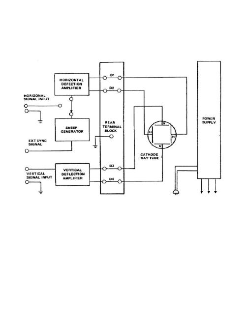 small resolution of figure 2 2 block diagram of a typical cathode ray oscilloscope ss060260045