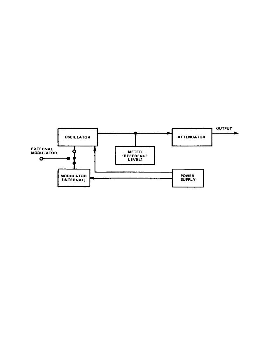 hight resolution of block diagram of rf signal generator