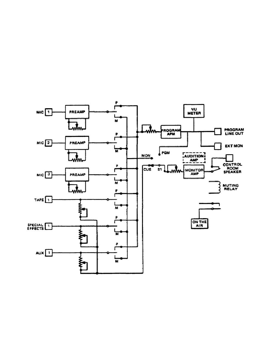 Figure 1-1. Block diagram of a basic audio console