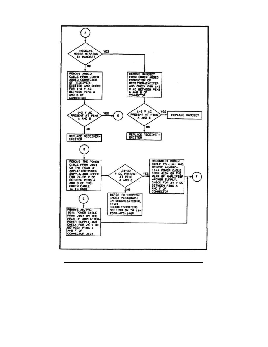 Figure 27. Fault isolation flowchart (sheet 2).