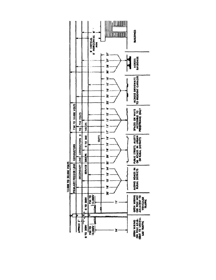 Figure 10. National Electric Safety Code (NESC) minimum