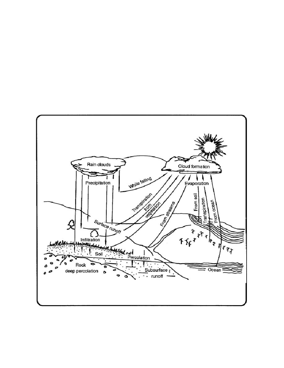 Part A- Basic Principles of Hydrology and How to Use them