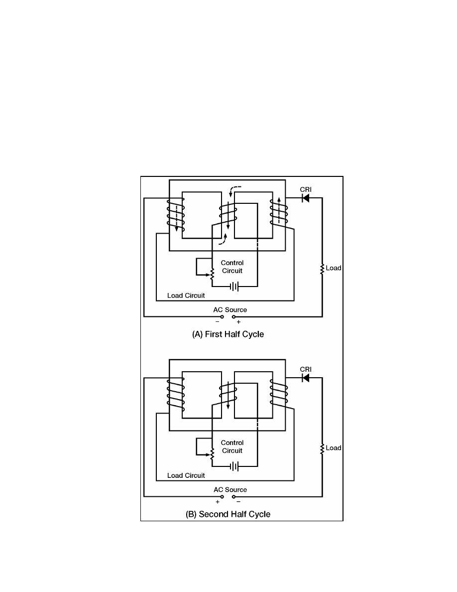 Figure 7-35. Simple Half-wave Magnetic Amplifier