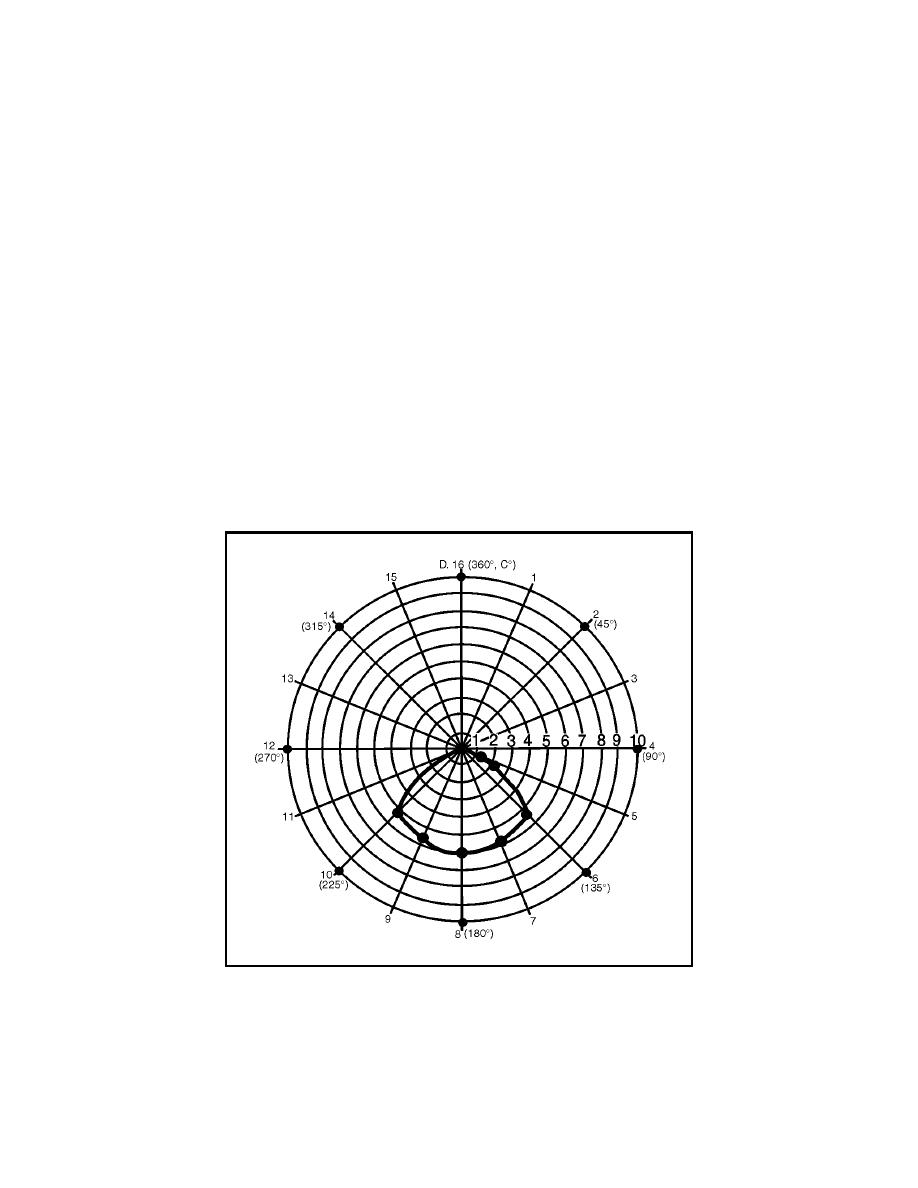Figure 4-13. Polar-Coordinate Graph for Anisotropic Radiator