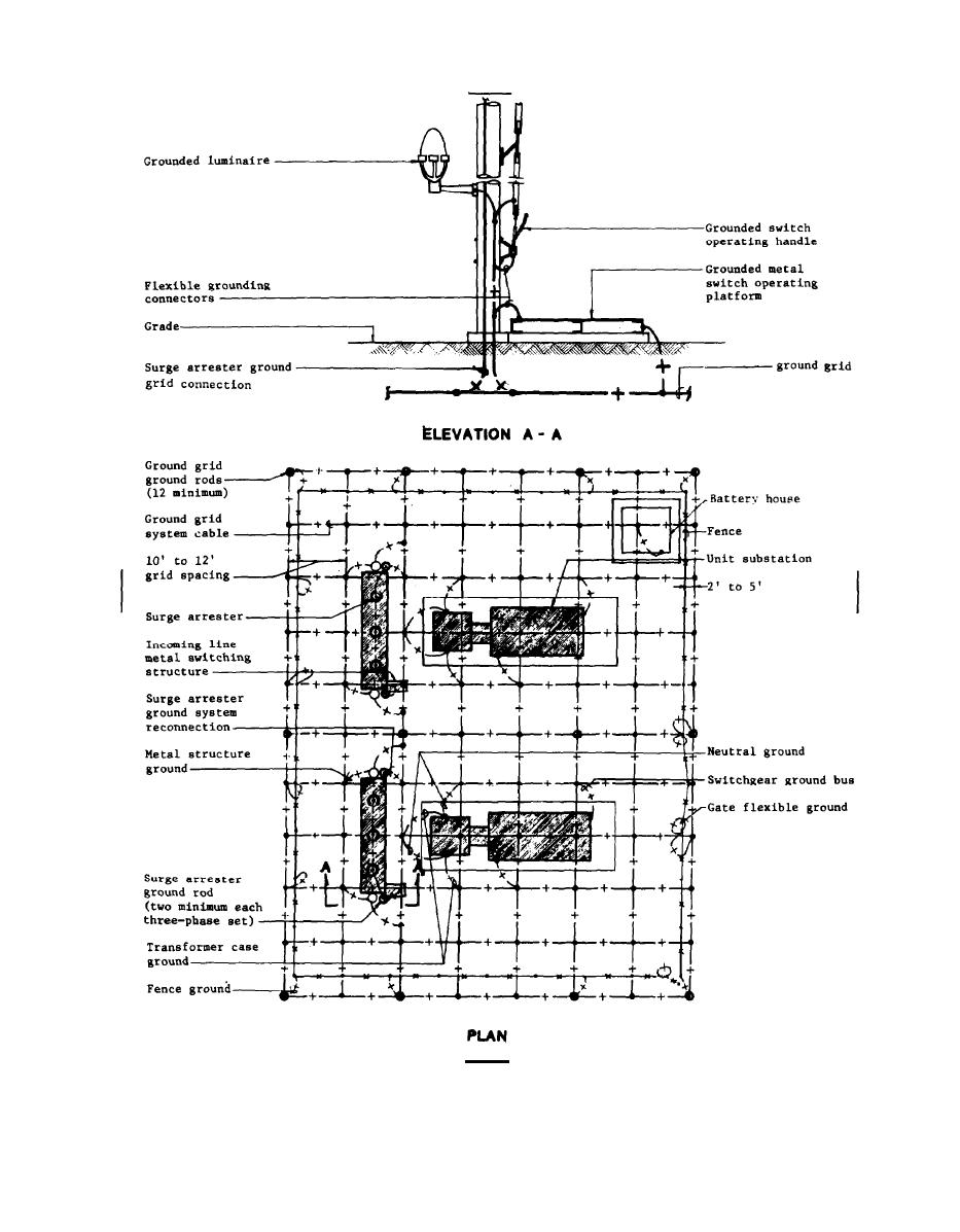 Figure 9-2. Grounding of a Main Electric Supply Substation