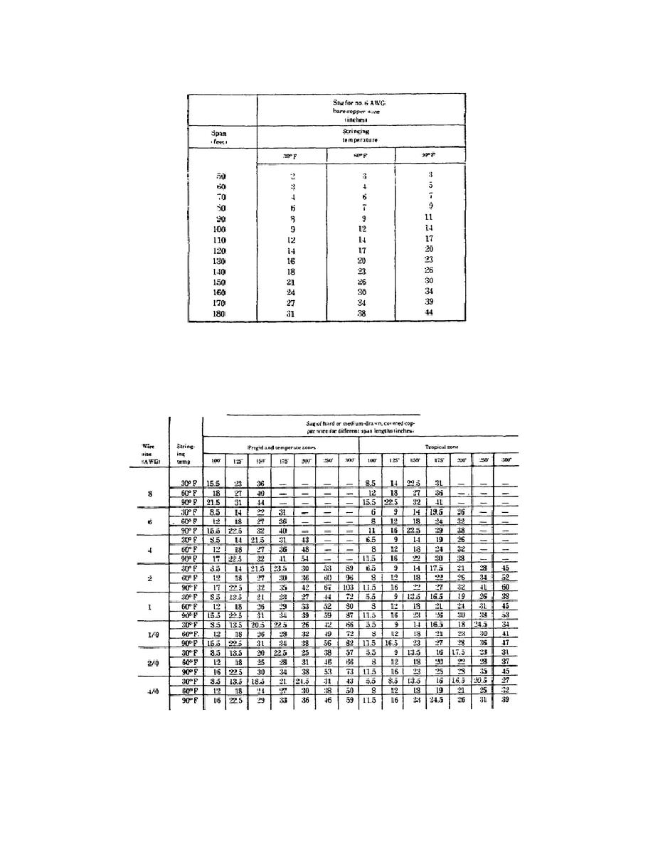 Table 3-7. Typical Sag Table for Primary Distribution Wiring