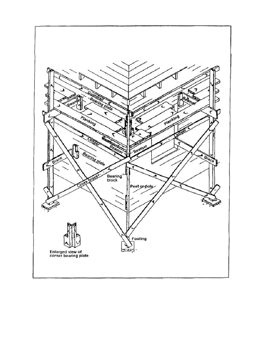 Figure 1-10. Single-pole scaffold corner construction