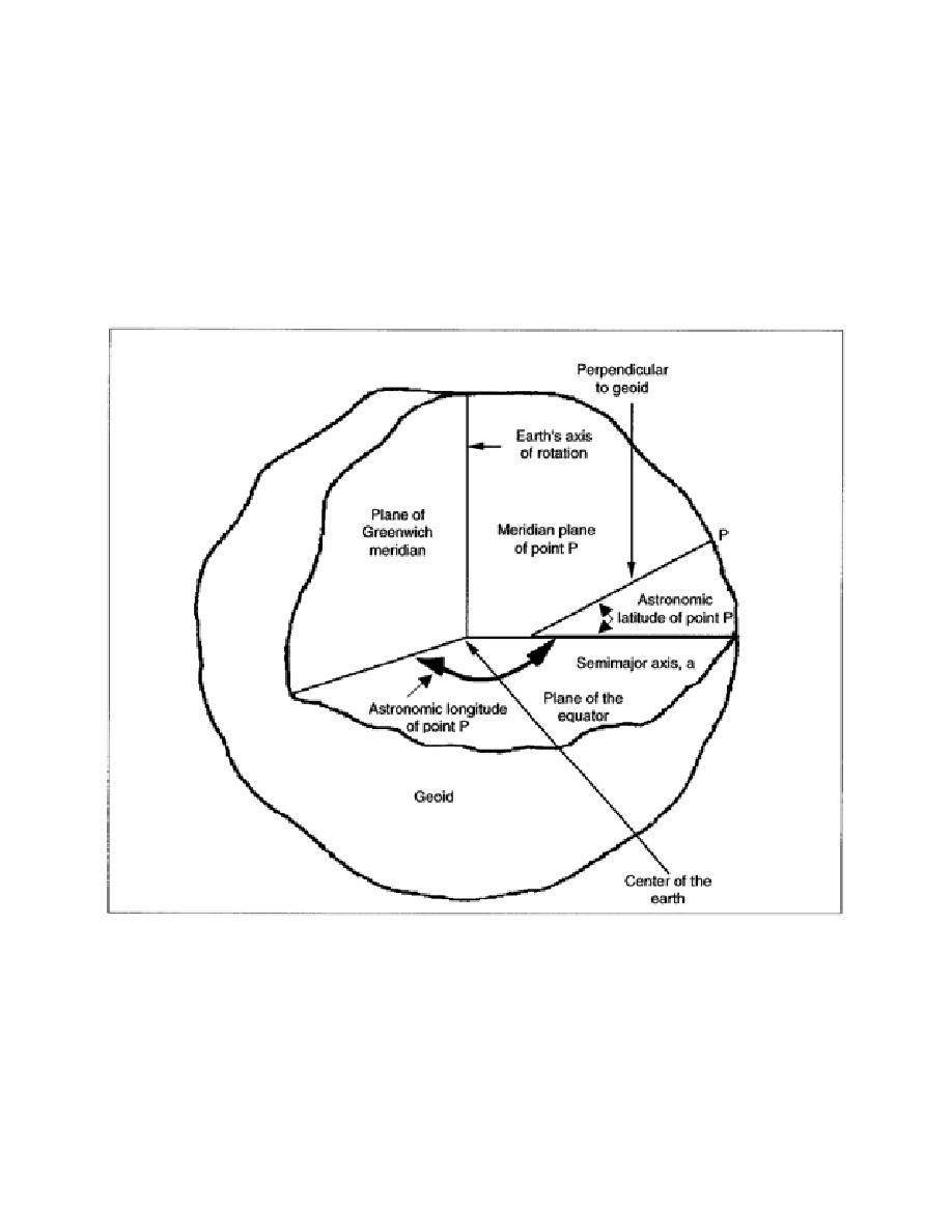 Figure 1-5. Astronomic Coordinates