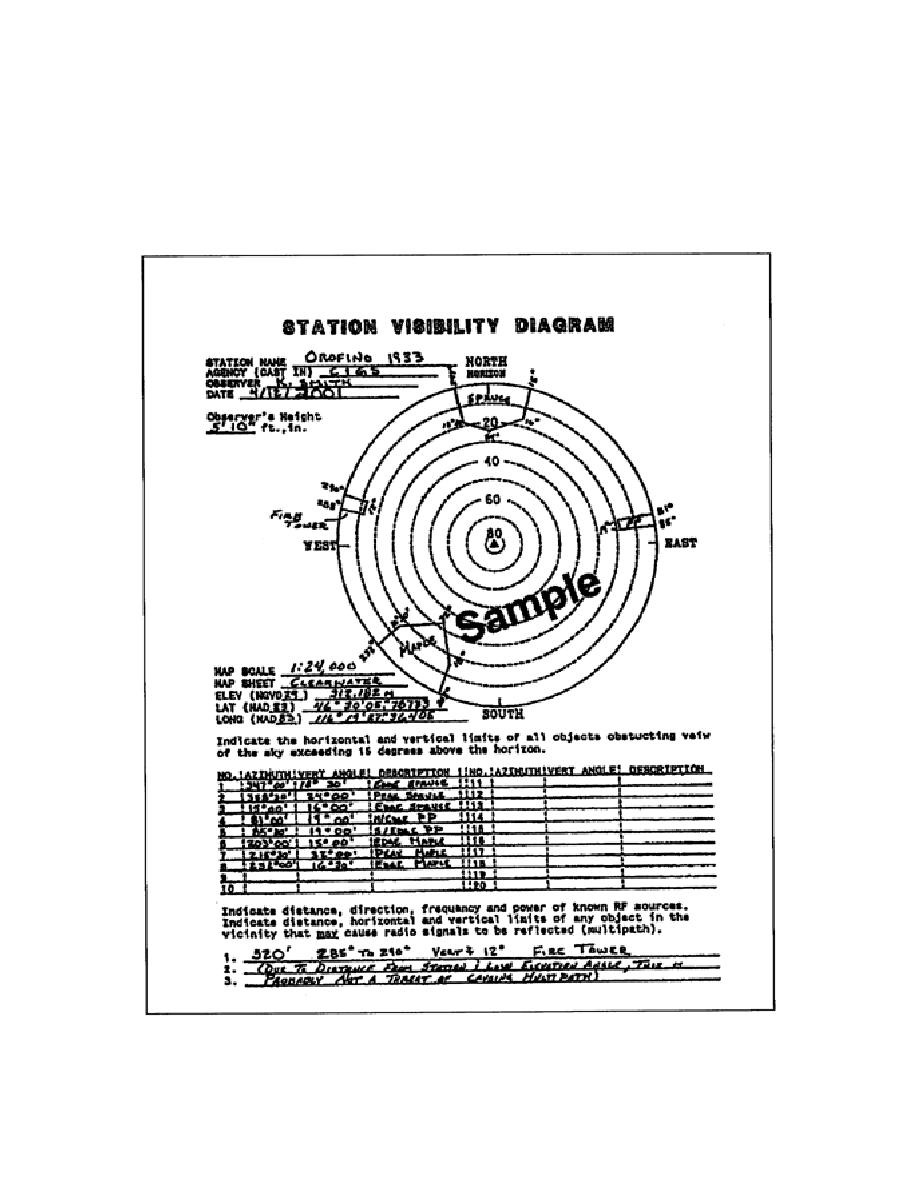 Figure 5-1. Sample Station-Visibility Diagram