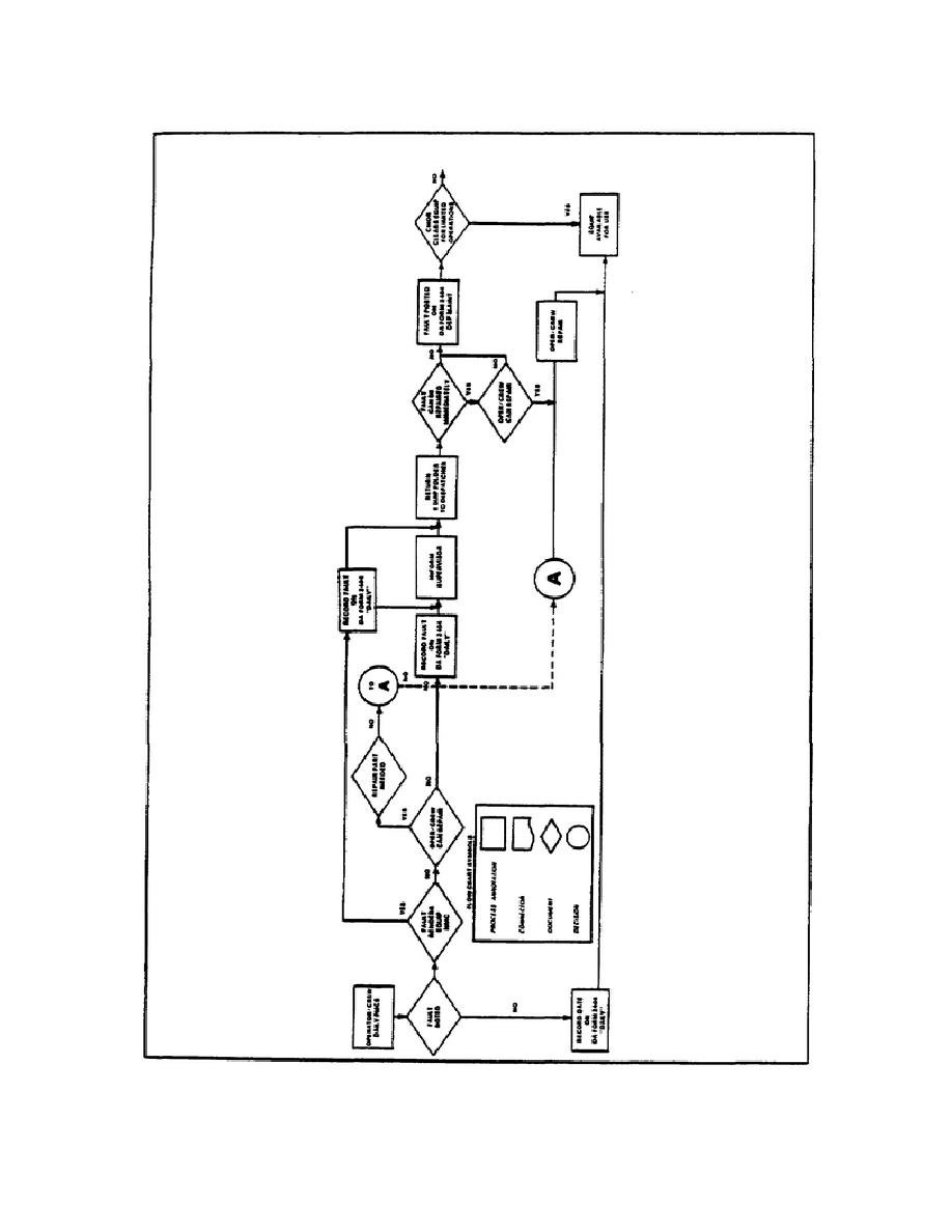 Figure 2. Operator/Crew Daily PMCS Workflow