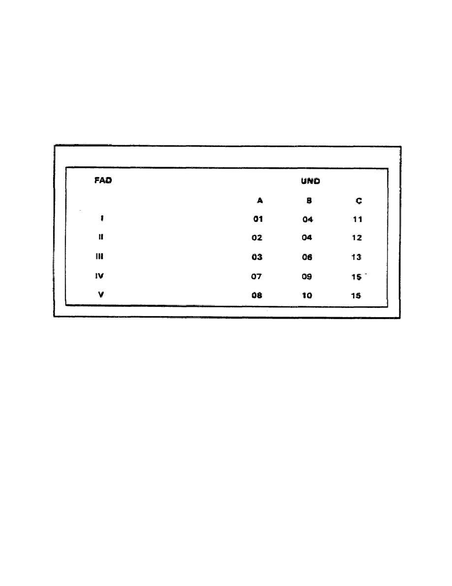 Table 4. Priority Designator Table