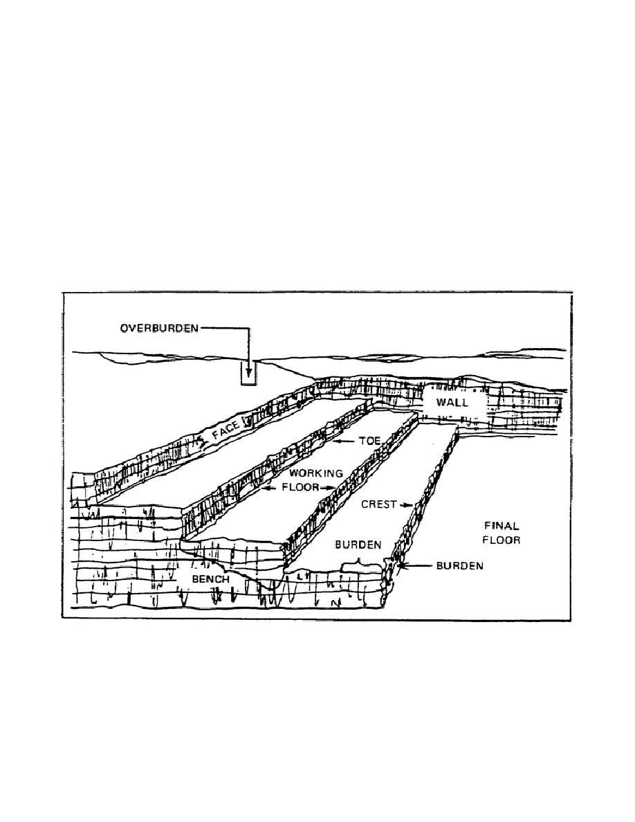 Figure 1. Quarry Terminology