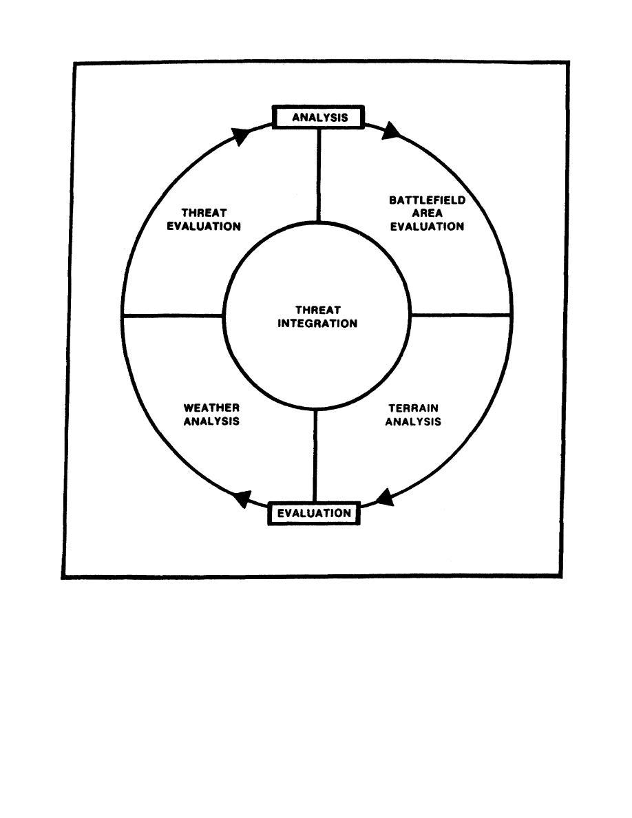 Figure 1-1. The IPB Process.