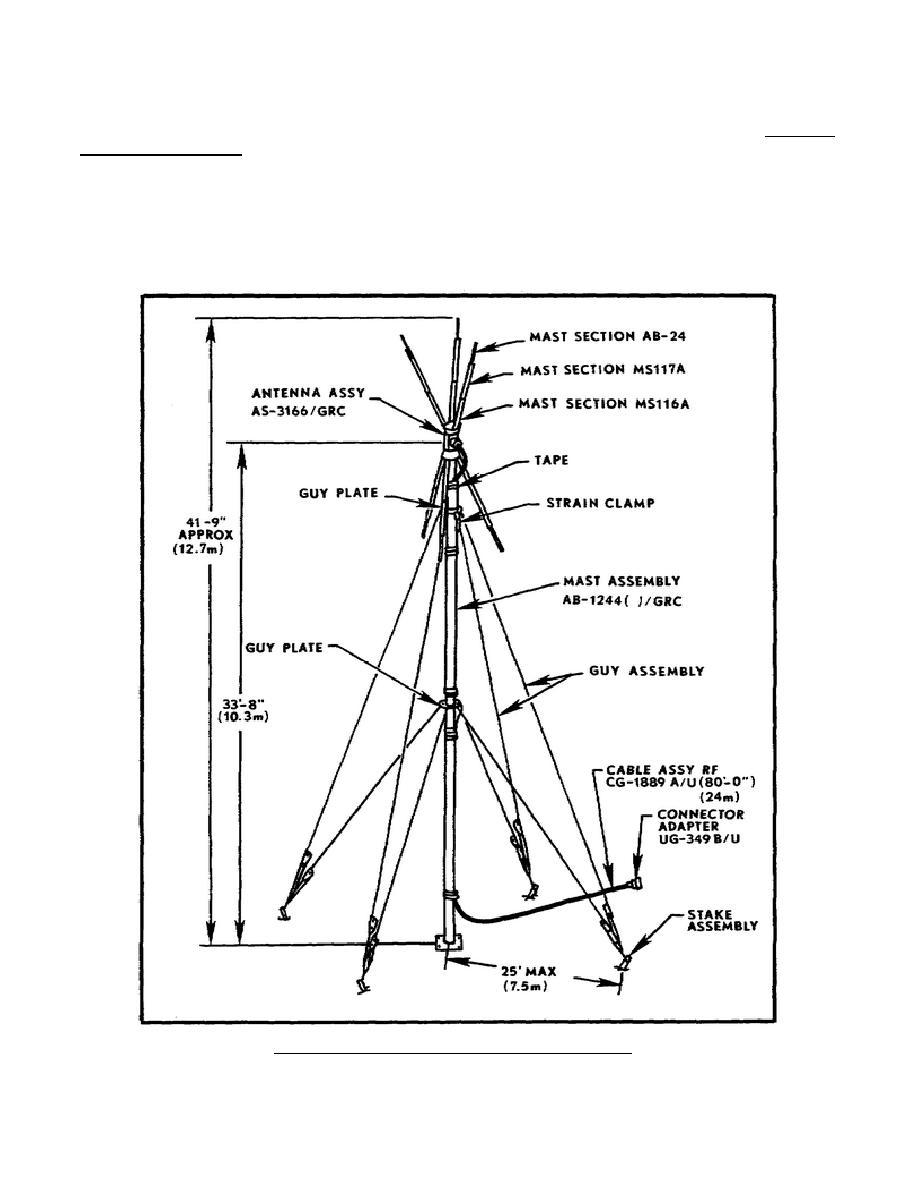 Antenna Group OE-254/GRC