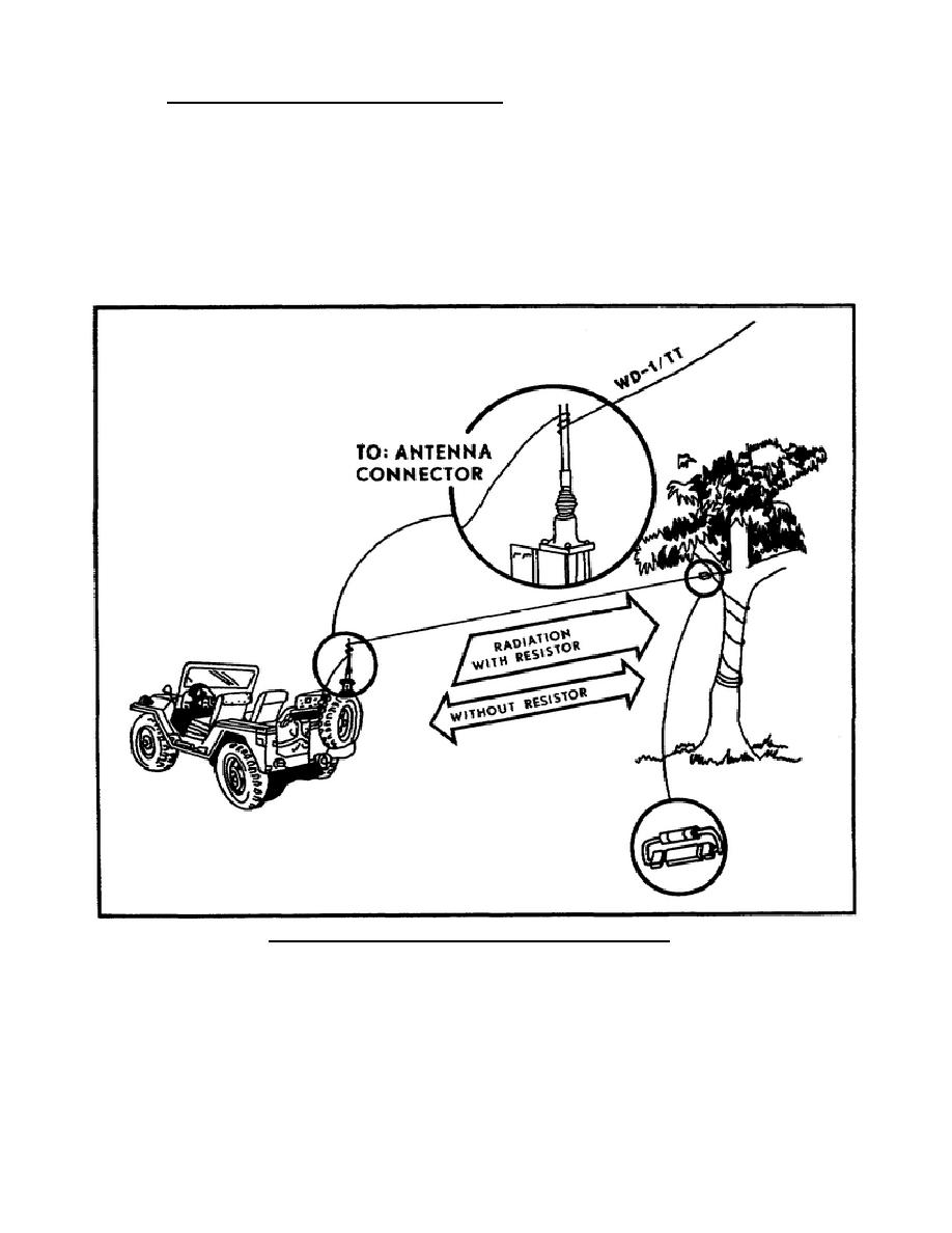 Supporting the long-wire antenna