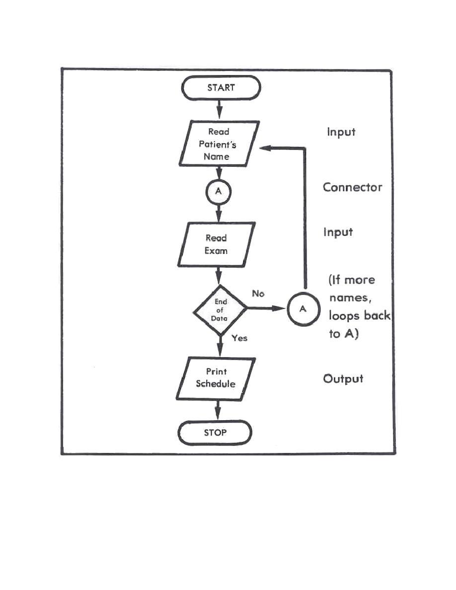 Figure 2-7. This flowchart provides a graphic