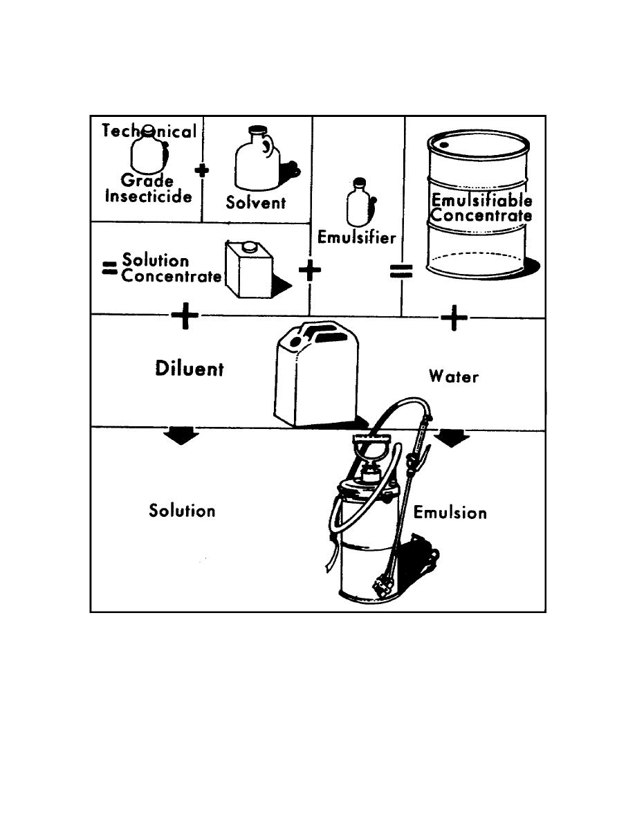 Figure 2-2. Formulation of solutions and emulsions
