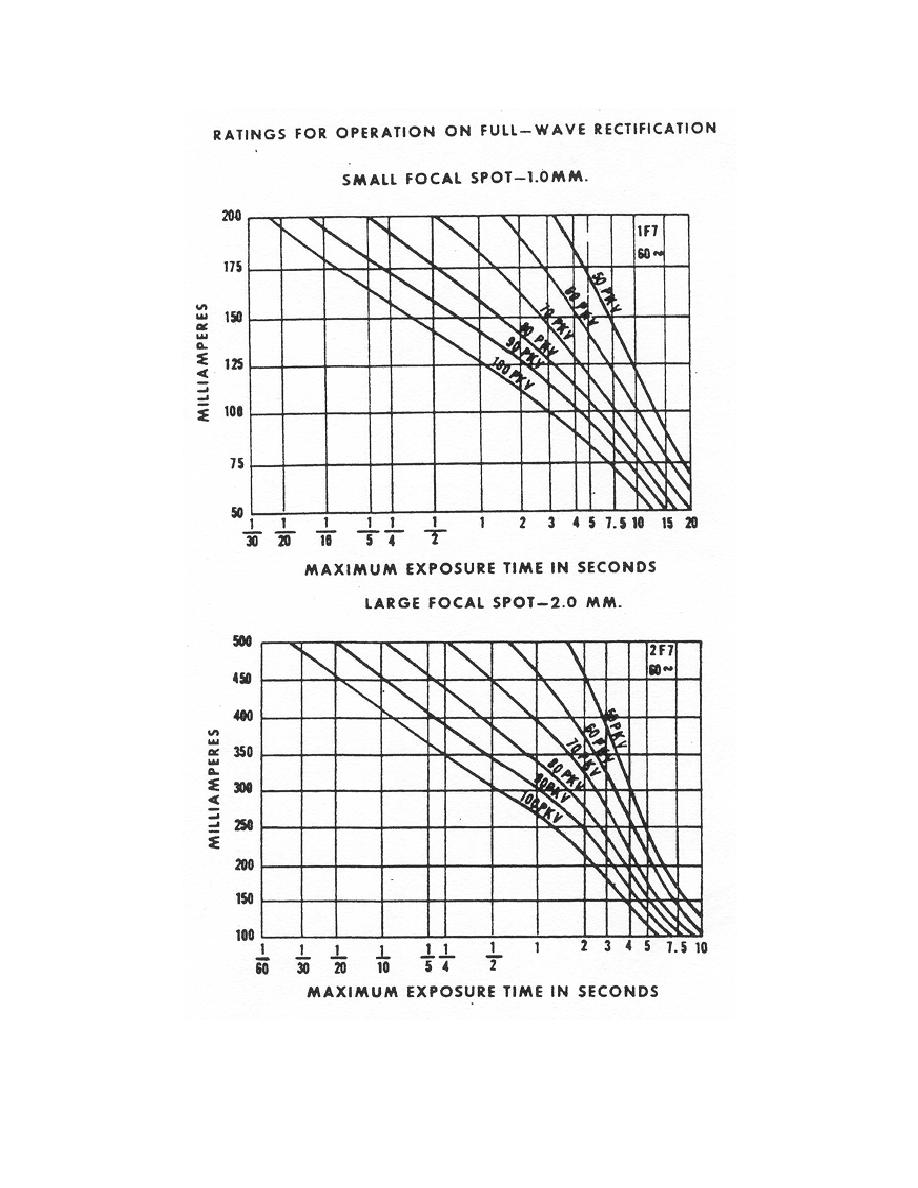 Figure 3-16. Two tube rating charts for the same tube