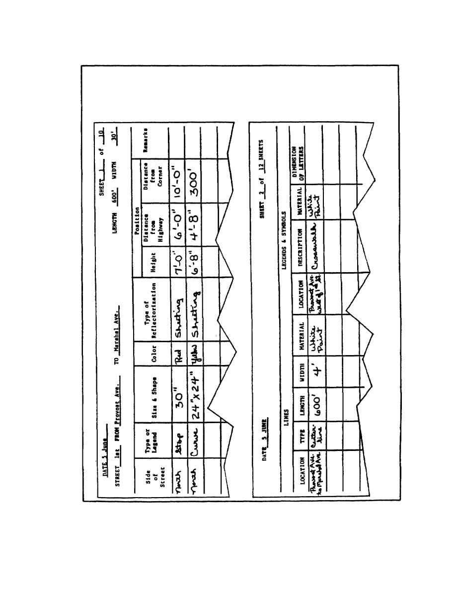 Figure 1. Samples of Field Sheet for Collecting Study Data