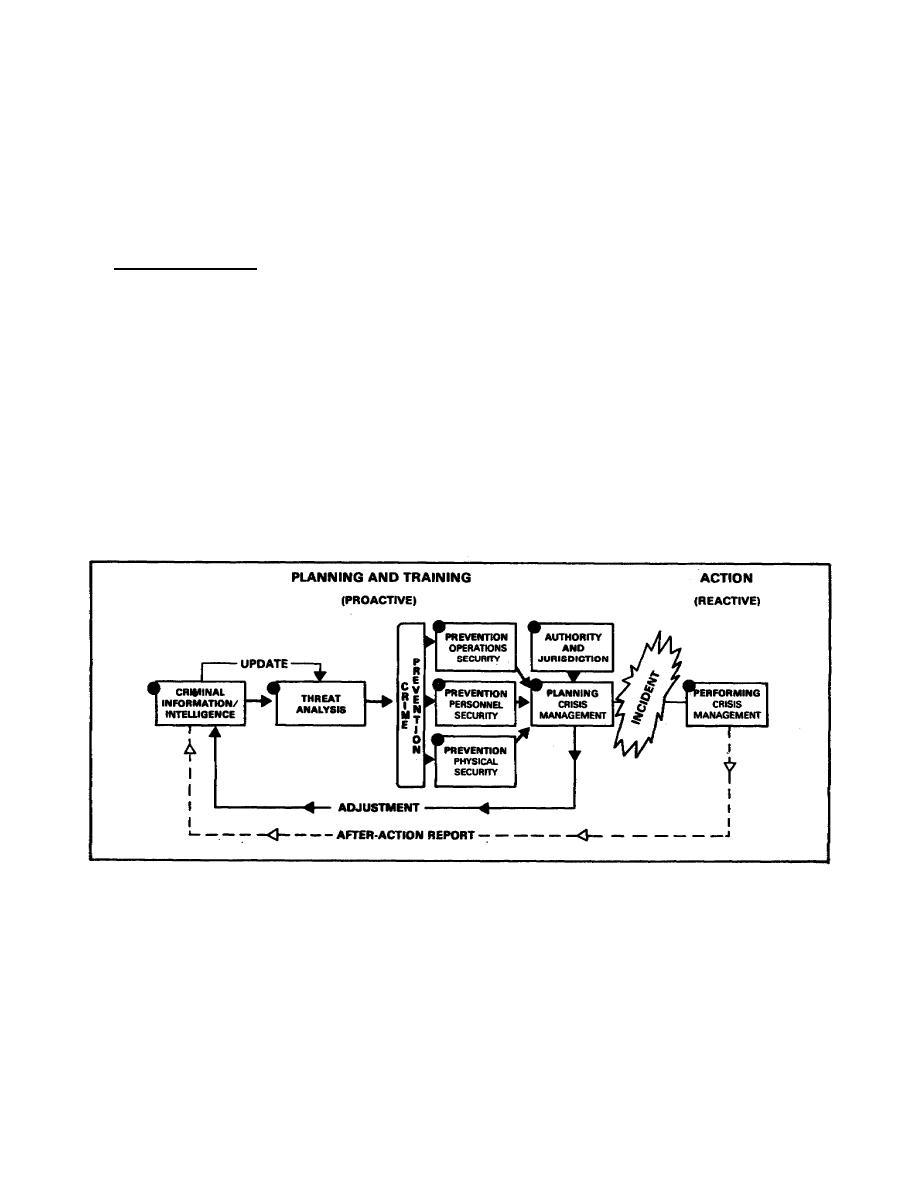 Figure 3-5. Combatting Terrorism.