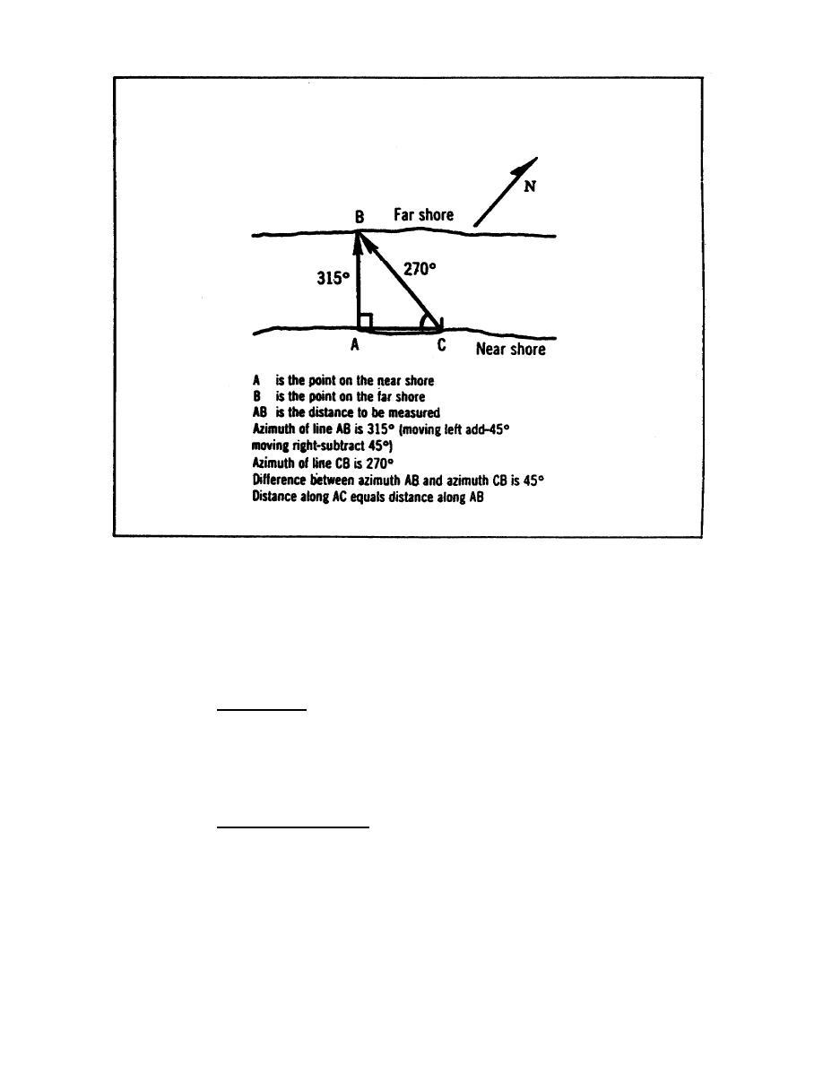 Figure 1-24. Measuring Stream Width