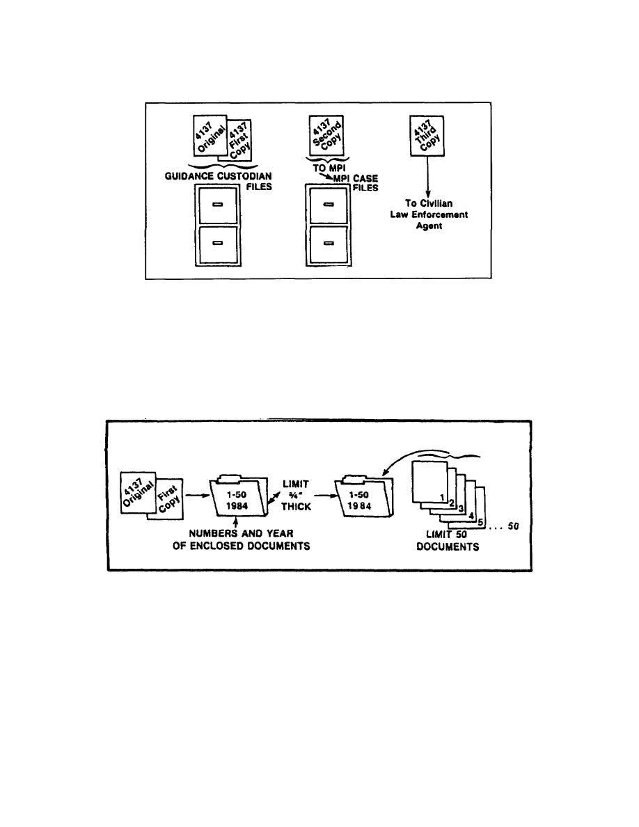 Figure 2-14. Distribution of DA Form 4137.