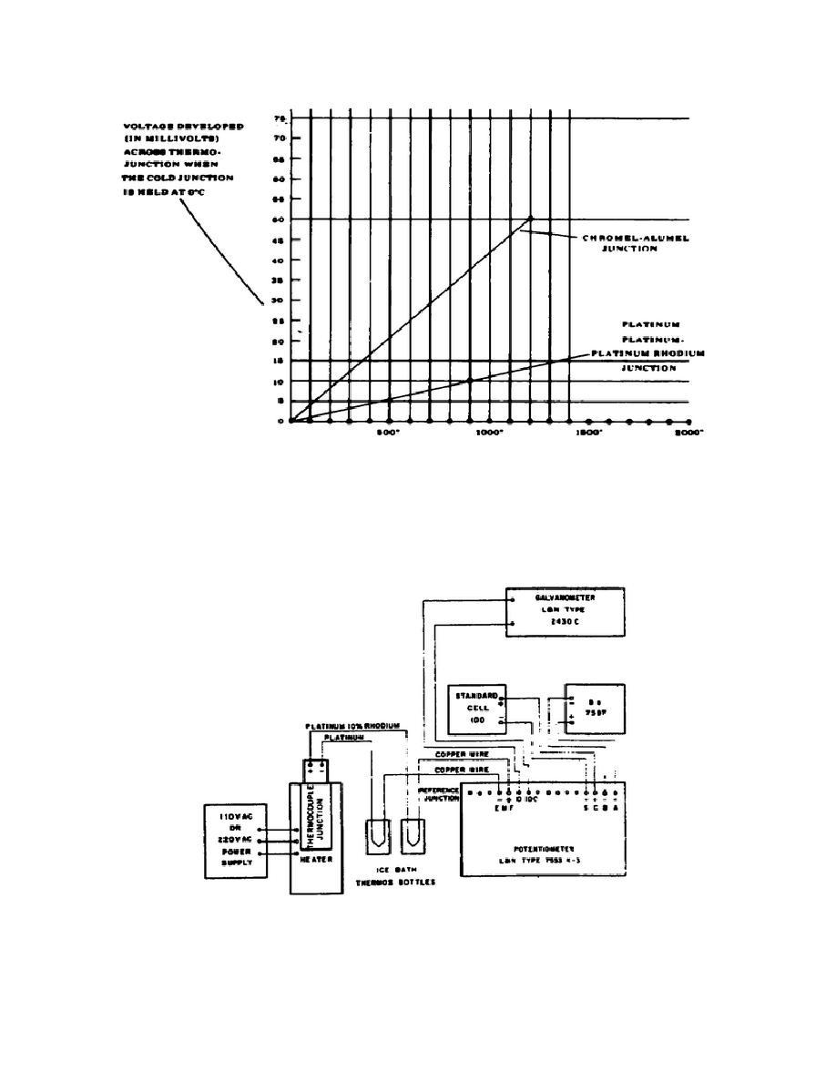 Figure 15. Junction temperatures versus junction emf.