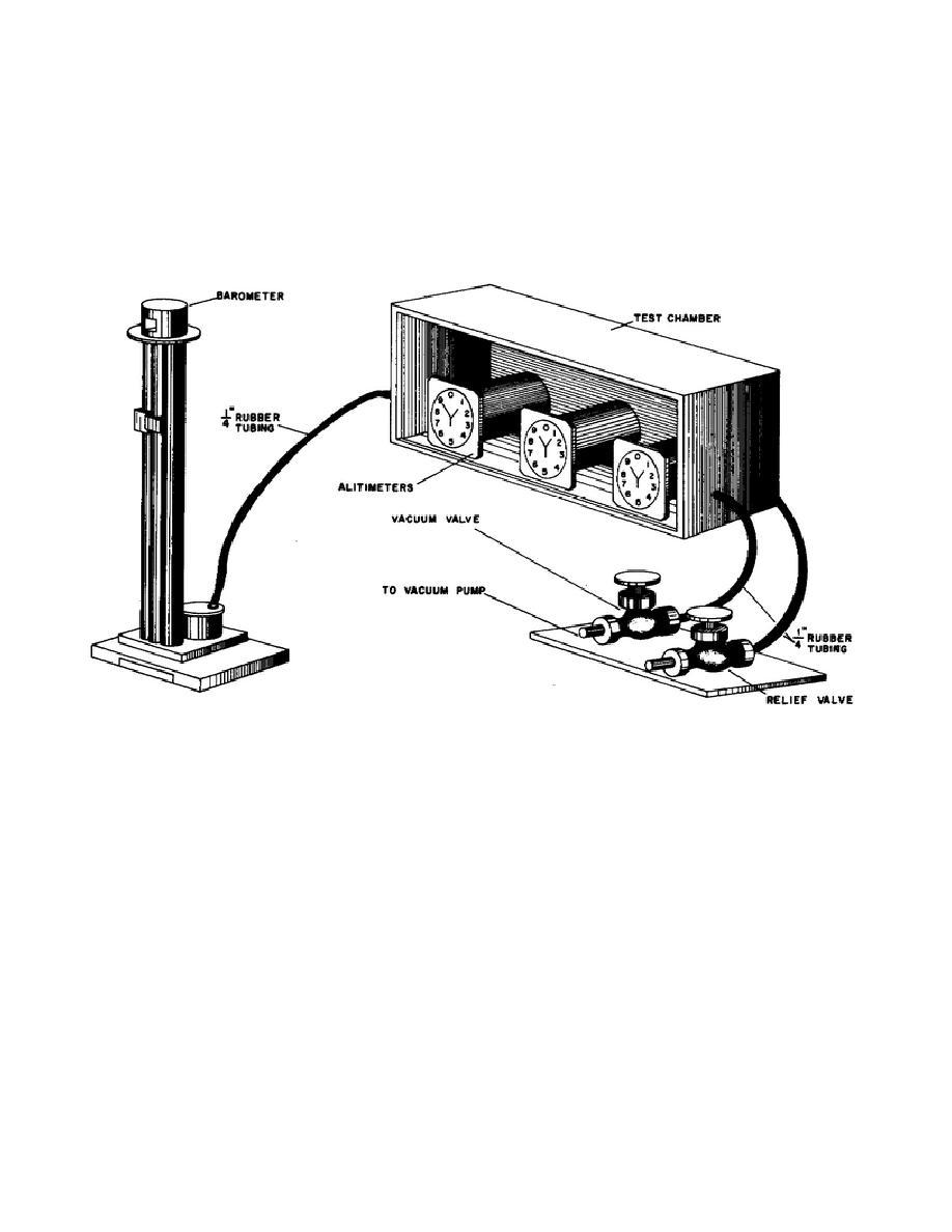 Figure 14. Calibration of altimeters
